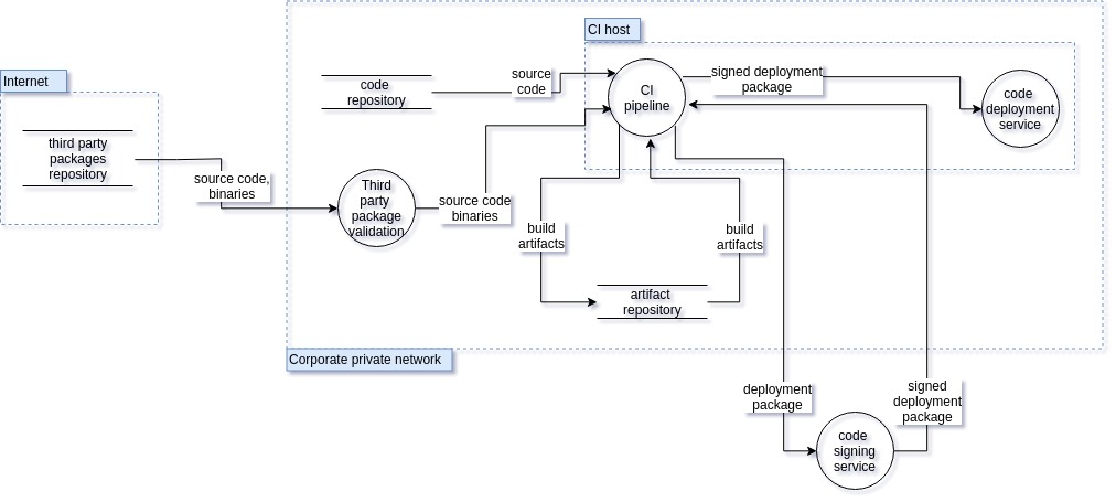 ROS 2 Robotic Systems Threat Model